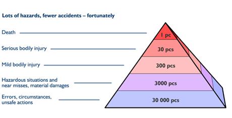 Riskpyramid